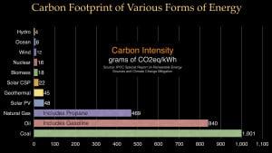 Energy Carbon Footprint